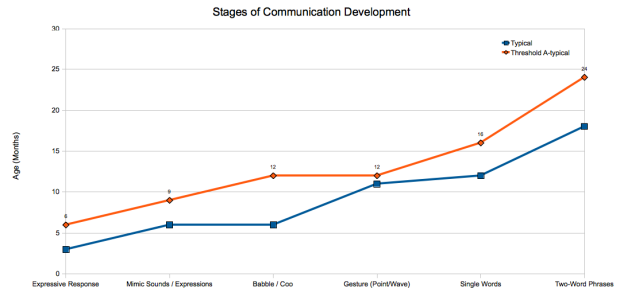 CommunicationDevelopment